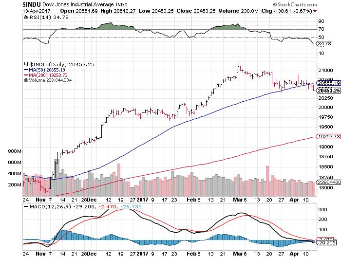 OHLC bar chart