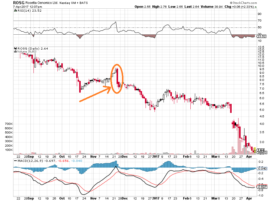 bearish engulfing chart