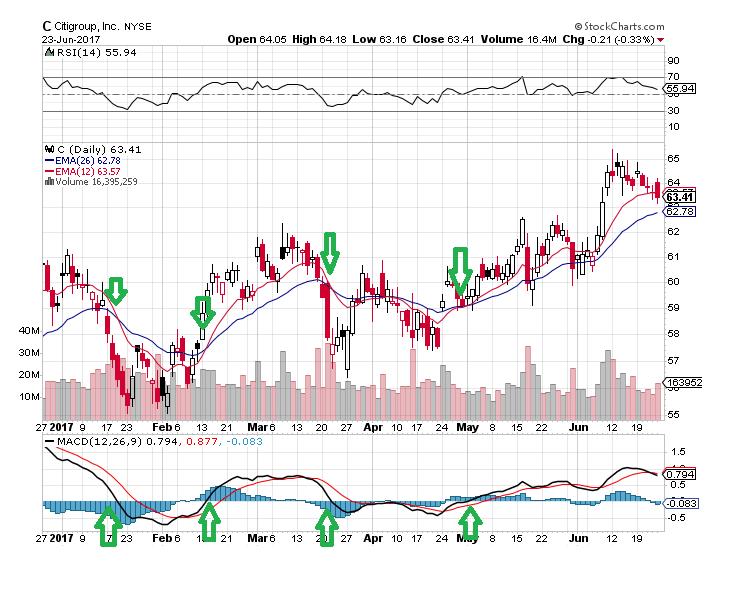 Citigroup - macd line
